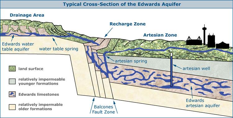 El Agua De La Vida San Antonio S Water